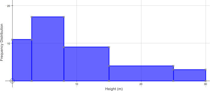 Height (m) Frequency Distribution