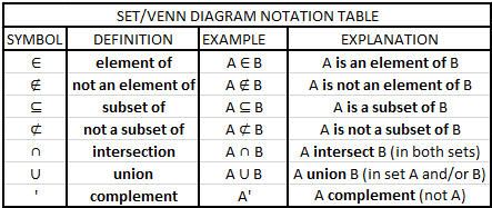 students will learn about set notation! students will learn how to create,  interpret and use venn diagrams!